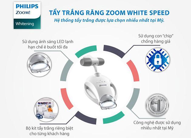 Ưu điểm của tẩy trắng răng zoom white speed